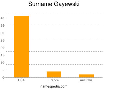 Surname Gayewski