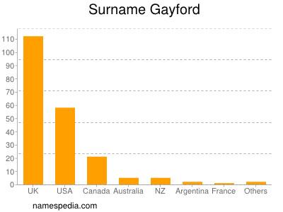 Surname Gayford