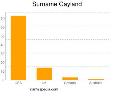 Surname Gayland