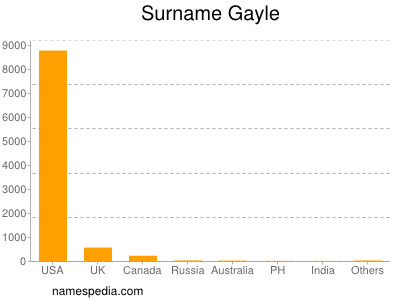 Surname Gayle