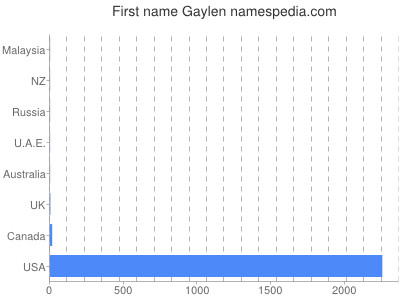 Given name Gaylen