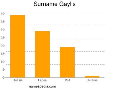 Surname Gaylis