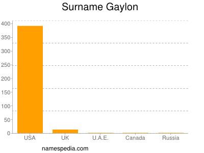 Surname Gaylon
