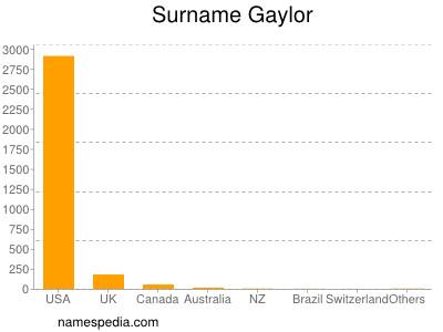 Surname Gaylor