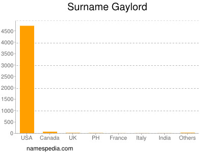 Surname Gaylord