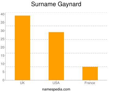Surname Gaynard