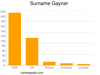 Surname Gayner