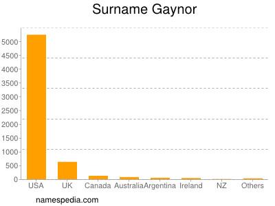 Surname Gaynor