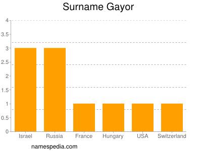 Surname Gayor