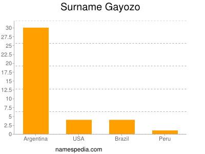 Surname Gayozo