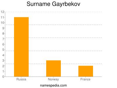 Surname Gayrbekov