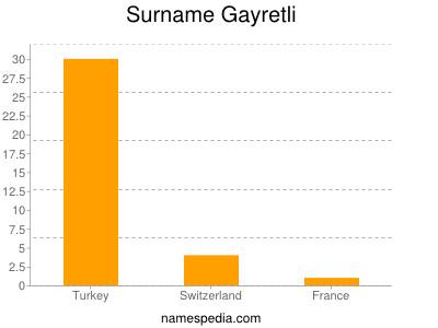 Surname Gayretli
