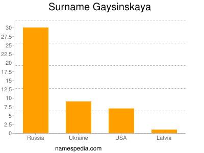 Surname Gaysinskaya