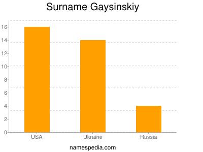 Surname Gaysinskiy