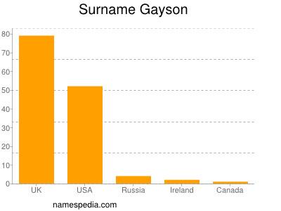 Surname Gayson