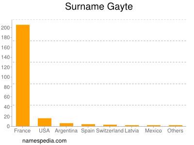 Surname Gayte