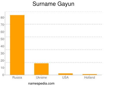 Surname Gayun