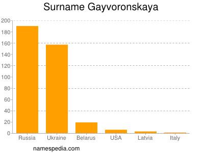 Surname Gayvoronskaya