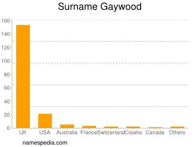 Surname Gaywood