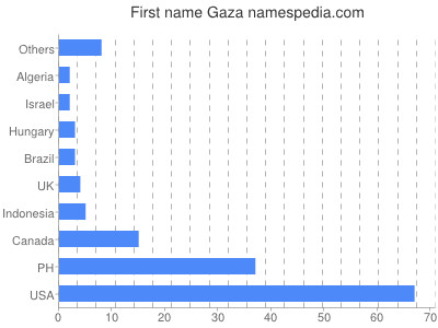 Given name Gaza