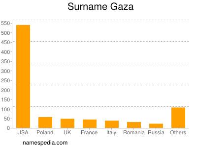Surname Gaza
