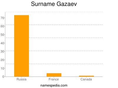 Surname Gazaev