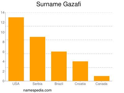 Surname Gazafi