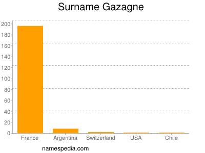 Surname Gazagne