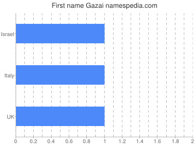 Given name Gazai