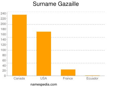 Surname Gazaille