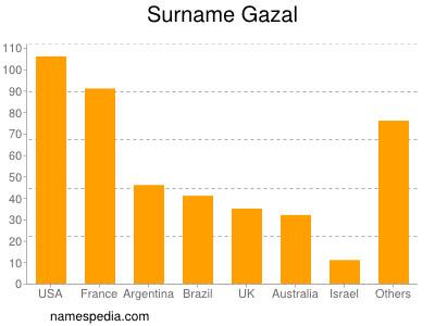 Surname Gazal