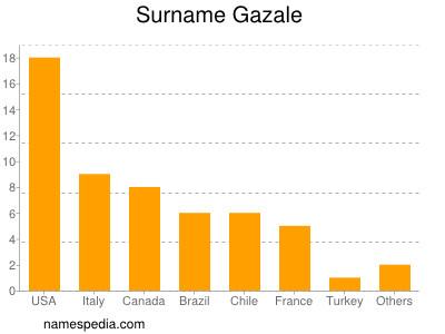 Surname Gazale