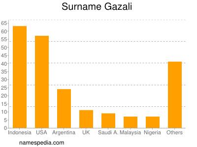 Surname Gazali