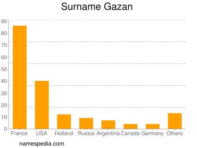 Surname Gazan