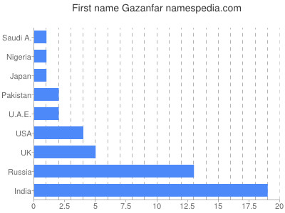 Given name Gazanfar