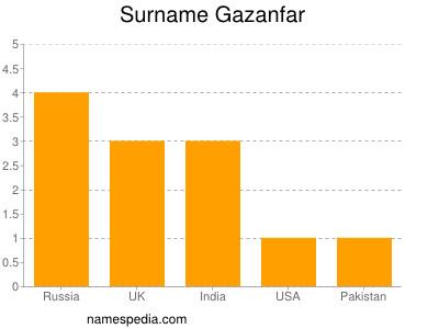 Surname Gazanfar