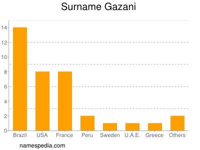 Surname Gazani