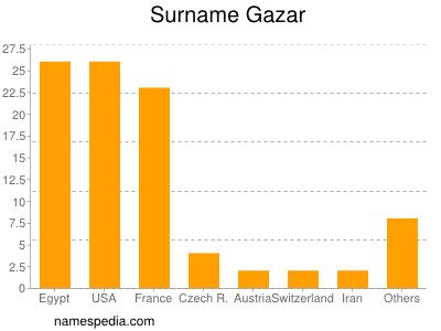 Surname Gazar