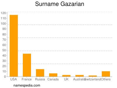 Surname Gazarian