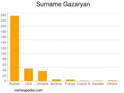 Surname Gazaryan