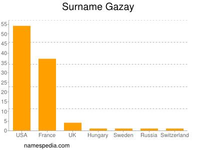 Surname Gazay