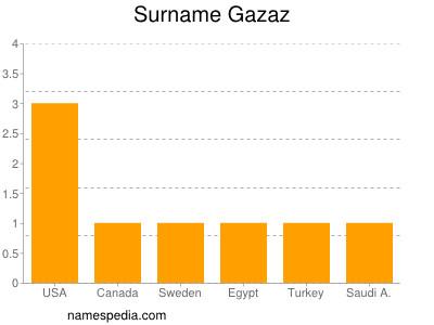 Surname Gazaz