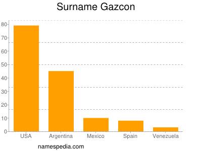 Surname Gazcon