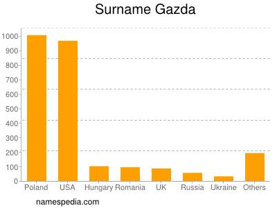 Surname Gazda