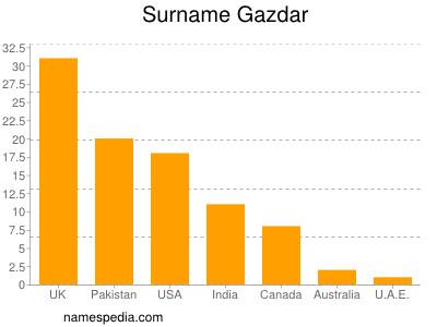 Surname Gazdar