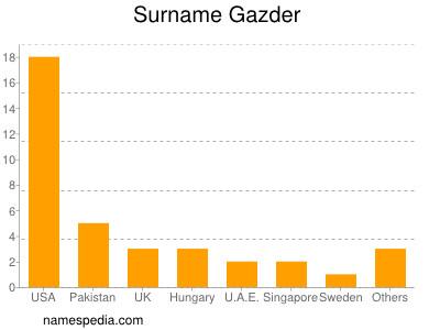 Surname Gazder