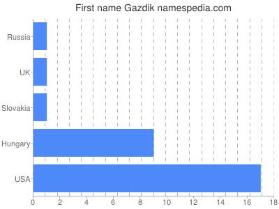 Given name Gazdik