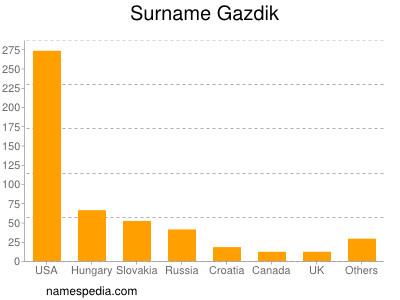 Surname Gazdik