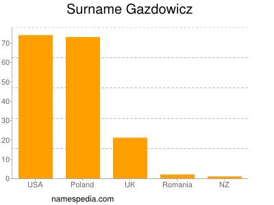 Surname Gazdowicz