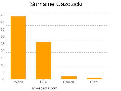 Surname Gazdzicki
